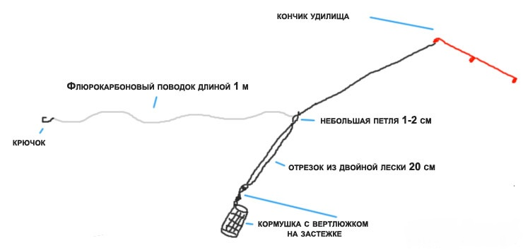 Вертолет и вертолет два узла